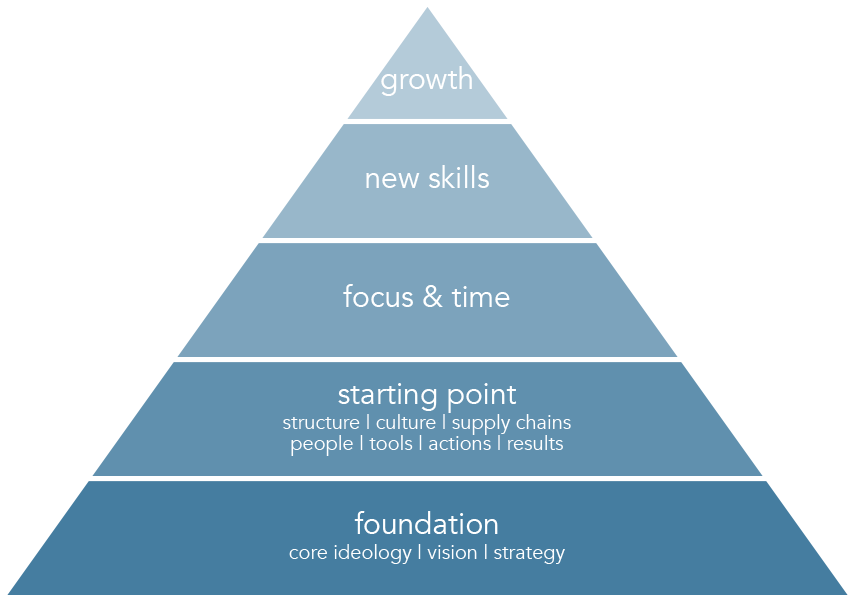 People Centered Growth approach